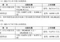 苏宁易购三季度预亏约40亿,称公司仍处于困难阶段播报文章