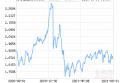 博时主题行业混合(LOF)净值下跌1.02% 请保持关注