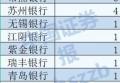 """又有机构调研银行股!9家区域性银行被盯上,""""流量王""""是它"""