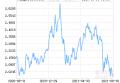 华夏蓝筹混合(LOF)净值下跌1.62% 请保持关注