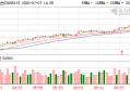 贵州茅台股价突破1700元今年以来涨幅超45%